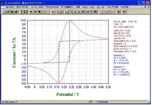 IDA 电极(金) 2 µm CV 曲线 -- 单电极测量方式