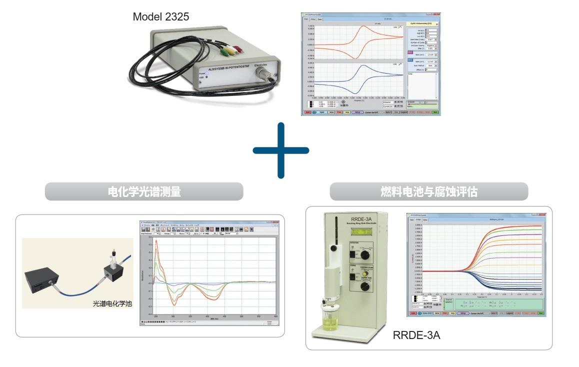 光谱电化学测定和 RRDE 测定