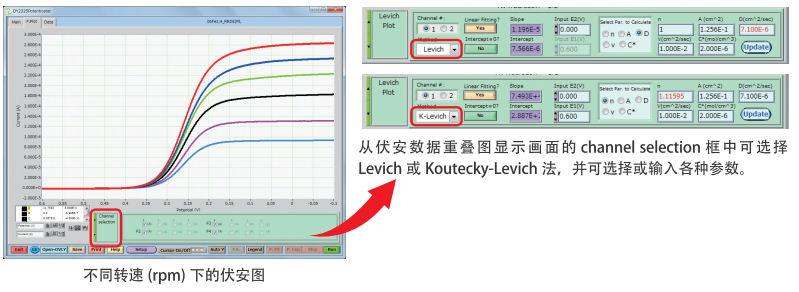 Levich 图进行分析