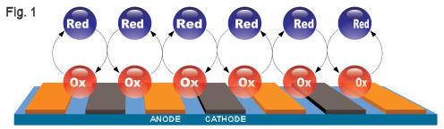 IDA 双电极测量方式的氧化-还原循环反应