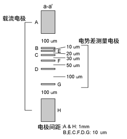 导电率测定用电极的电极间距示意图