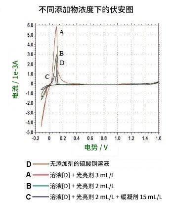 不同添加物的CVS测量