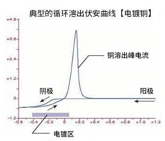 典型的CVS曲线