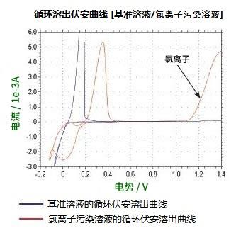 CVS伏安曲线