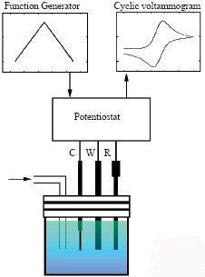 循环伏安法(CV)测量体系的构成示意图