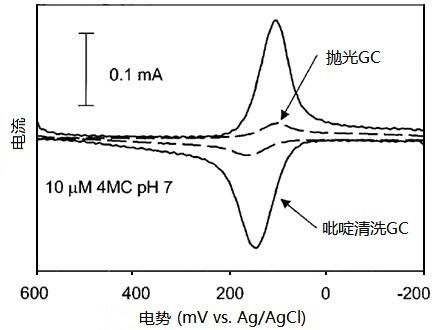 儿茶酚及其衍生物在玻碳电极上的吸附和电子转移速率的影响