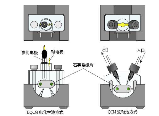EQCM 测量体系