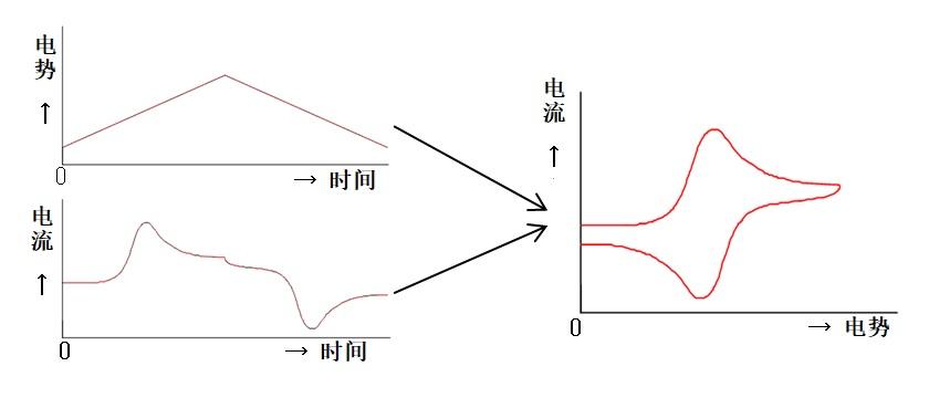 图1-1  循环伏安法