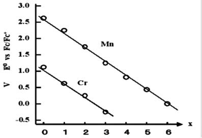 图10-1受体数目和氧化还原电位。