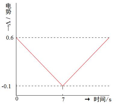 图 3-1 扫描电势随时间变化