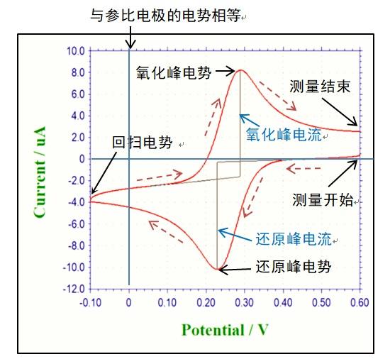 图 3-2 循环伏安图