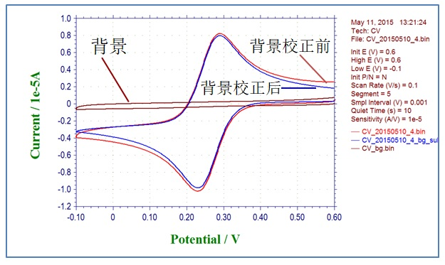 图5.1  循环伏安曲线(红线),背景曲线(棕色线)和背景扣除校正后的曲线(蓝线)