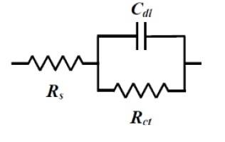 图14-2 Randles 电路