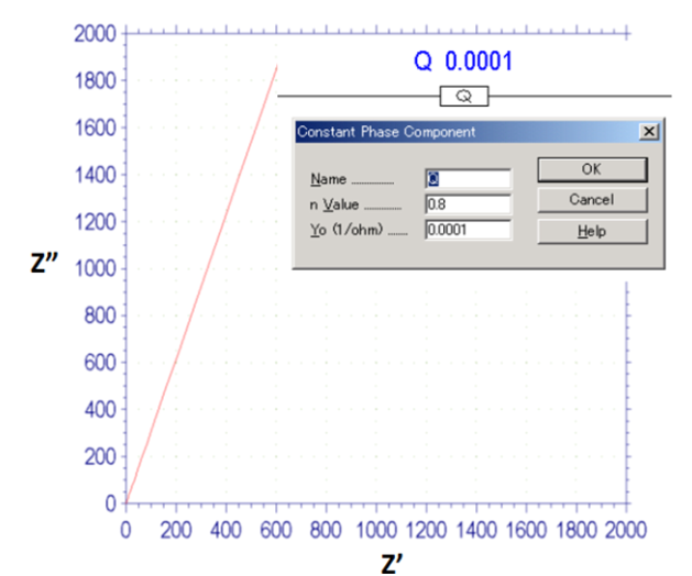 图15-1 CPE的奎斯特图,,n=0.8 时。