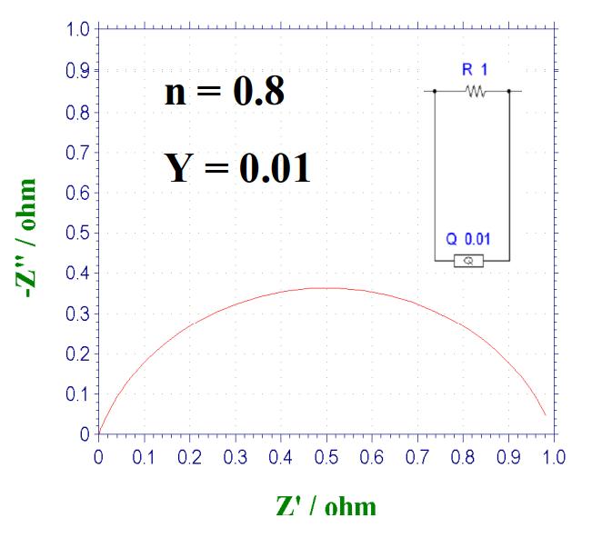 图15-2 CPE和电阻并联电路的奈奎斯特图,n=0.8 时。