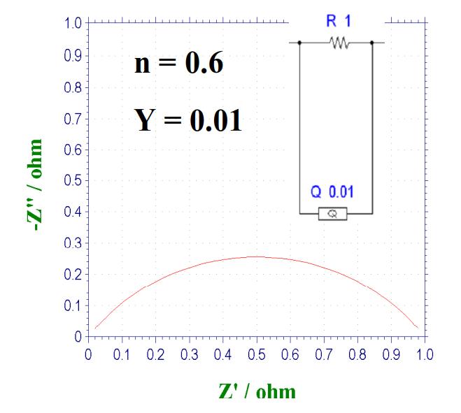 图15-3  CPE和电阻并联电路的奈奎斯特图,n=0.6 时。