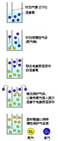 SVC-3 伏安电化学池