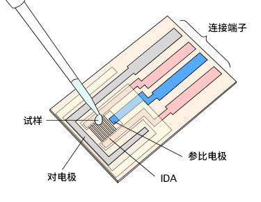 IDA电极示意图
