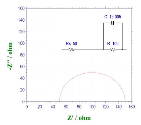图11-1. Nyquist图例