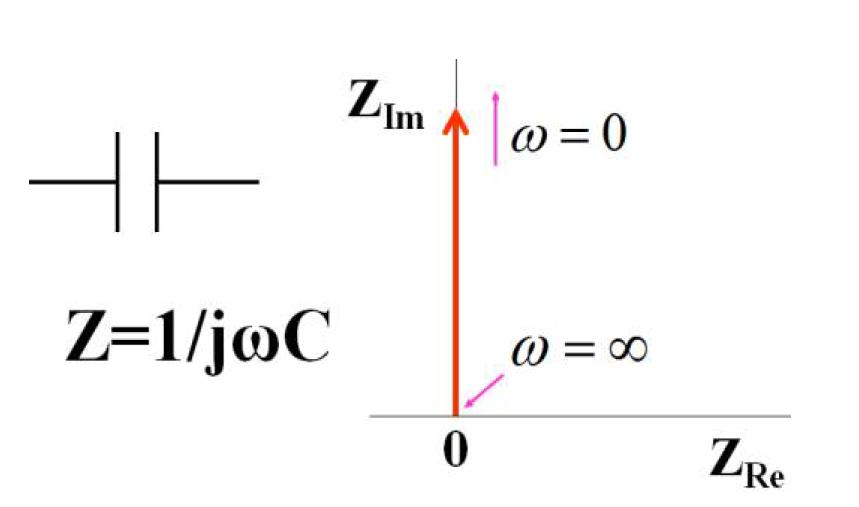 图13-1  电容符号,表达式,奈奎斯特图
