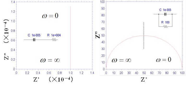 图13-2  电容和电阻串联(左图)和并联(右图)时的电路的奈奎斯特图
