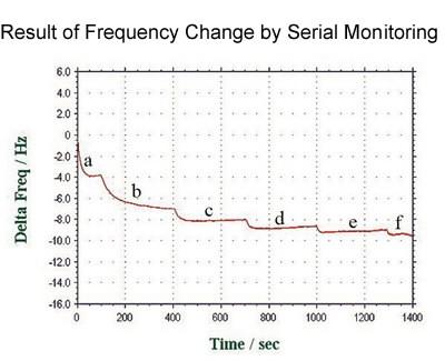 QCM 流动池-基线的稳定性