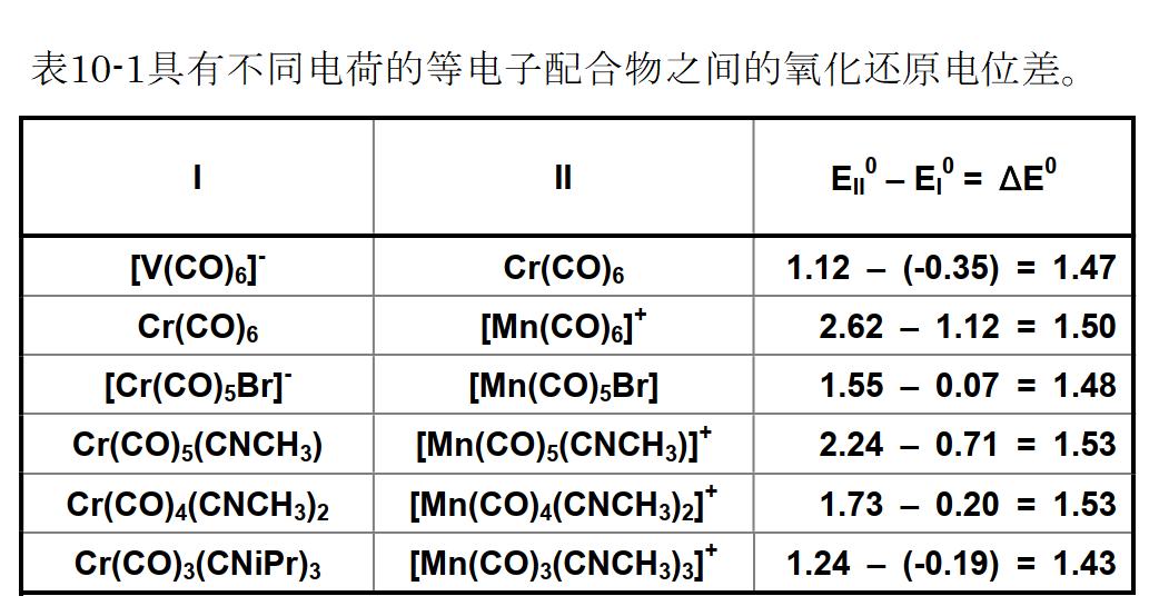 表10-1具有不同电荷的等电子配合物之间的氧化还原电位差。