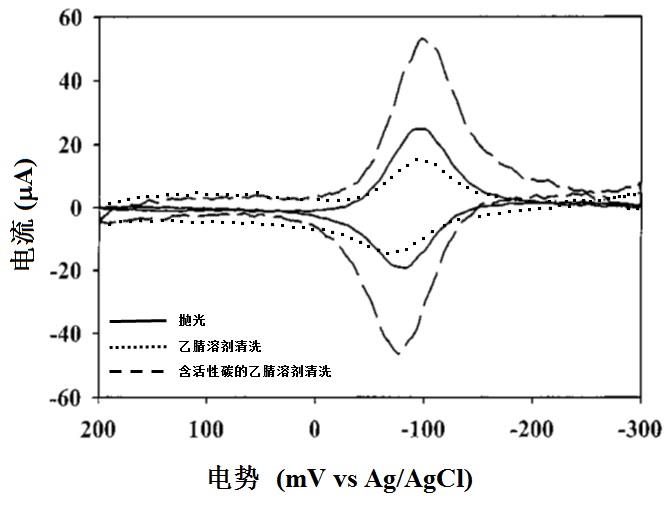 玻碳电极上溶剂中杂质的吸附及其对策