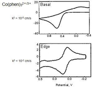 基面和边层面的电化学特征