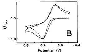 基面有序度不同时的电化学特征