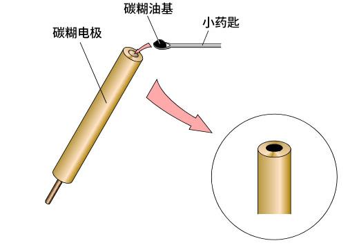 碳糊电极 - 制备