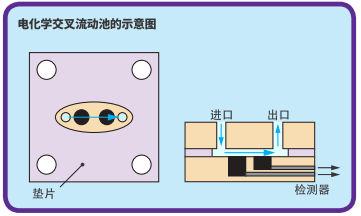 电化学交叉流动池的示意图