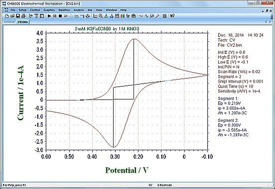 石英基板的ITO电极测得的循环伏安图