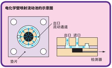 电化学壁喷射流动池的示意图