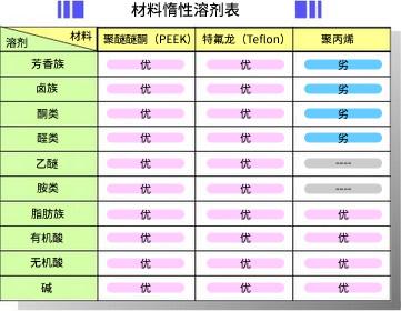 高分子材料的有机溶剂耐药性简表