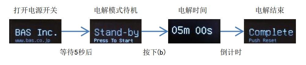 电解操作时的显示流程