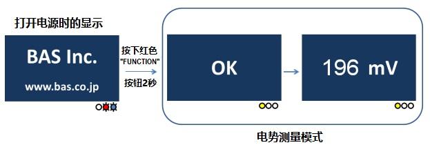 使用RHEK可逆氢电极套件进行设置