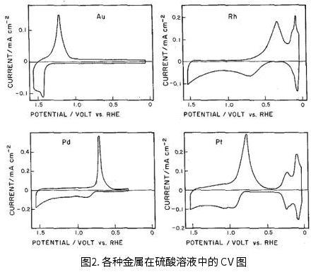 各种金属在硫酸溶液中的CV图