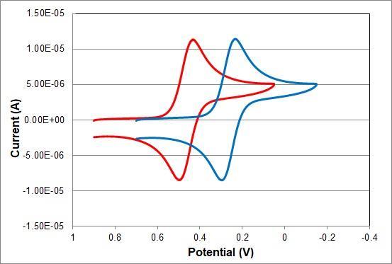 使用 RHE 和 RE-1CP参比电极的循环伏安图比较