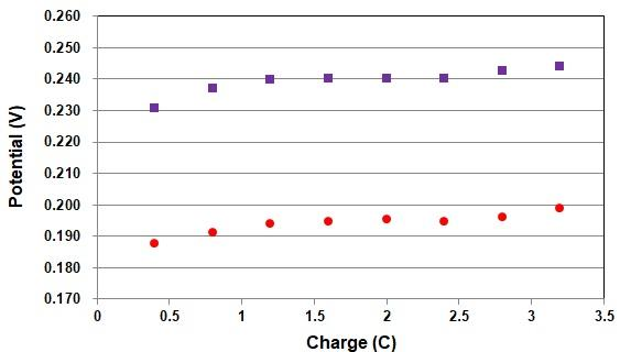 储氢量变化时的电势比较