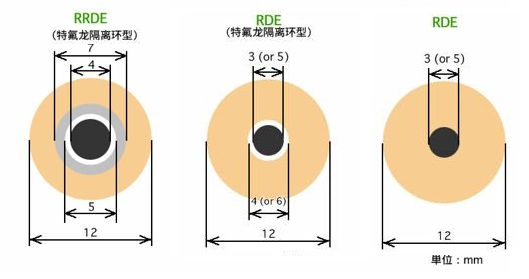 RRDE 和 RDE电极的尺寸