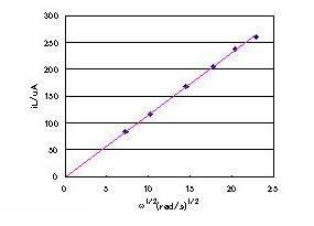 从图9的扩散极限电流测量数据得到的 Levich 图