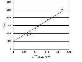 图 12 在-0.1 V的 Koutecky-Levich 图。