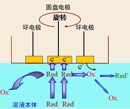 RDE和RRDE电极
