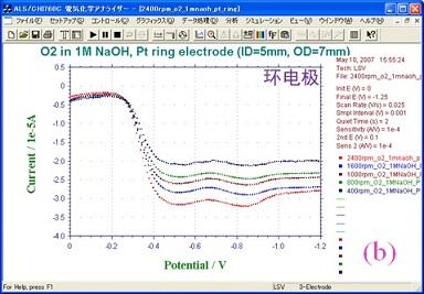 (b)不同转速下环电极上的氧化检查电流