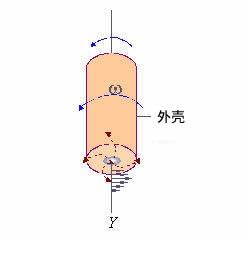"""""""旋转圆盘电极表面附近溶液对流的模拟示意图。''"""