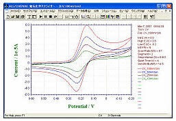 2 mM 铁氰化钾的循环伏安图。扫描速率100, 50, 25, 10 mV/s.