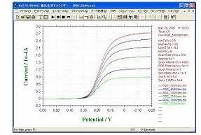 2 mM亚铁氰化钾在0.1M的硝酸钾溶液, 铂RDE (r = 0.2 mm)电极测量的对流伏安曲线。