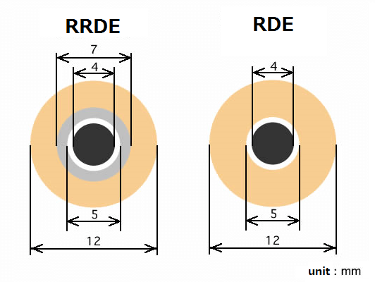 DRE 标准型电极尺寸.