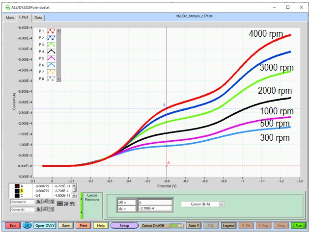 图11 在1 mol/L NaOH溶液中饱和氧的电流-电位曲线。